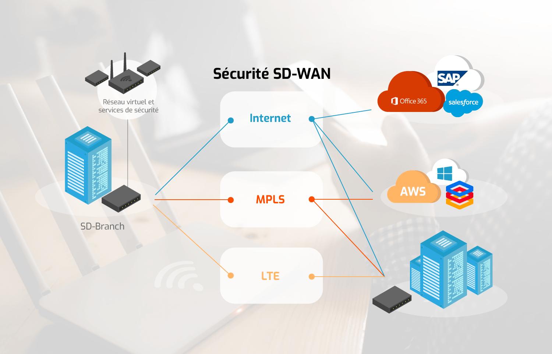 Optimisation de votre réseau avec Illico Réseau